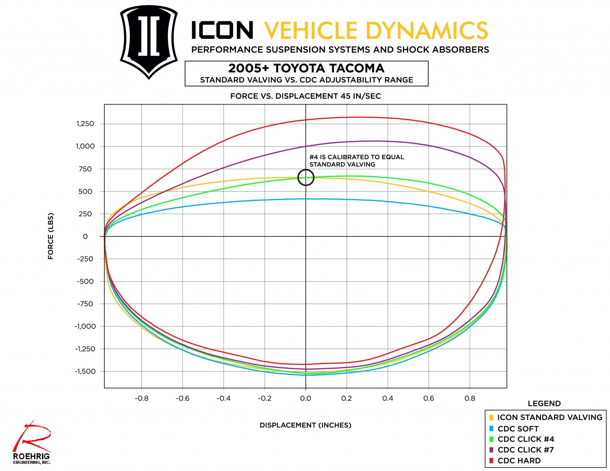 58730c_cdc_dyno_graph_icon